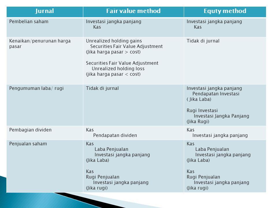 JurnalFair value methodEquty method Pembelian sahamInvestasi jangka panjang Kas Investasi jangka panjang Kas Kenaikan/penurunan harga pasar Unrealized