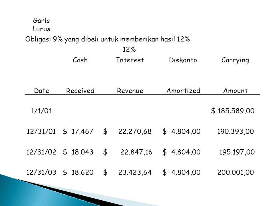 Garis Lurus Obligasi 9% yang dibeli untuk memberikan hasil 12% 12% Cash Interest Diskonto Carrying Date Received Revenue Amortized Amount 1/1/01 $ 185