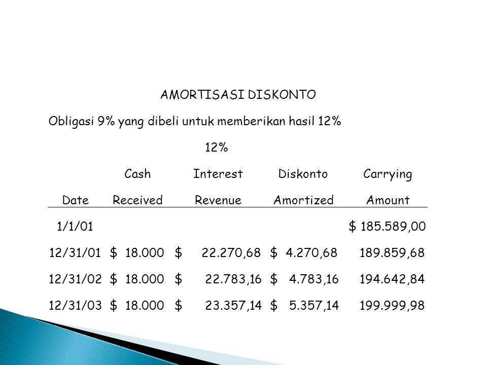 AMORTISASI DISKONTO Obligasi 9% yang dibeli untuk memberikan hasil 12% 12% Cash Interest Diskonto Carrying Date Received Revenue Amortized Amount 1/1/