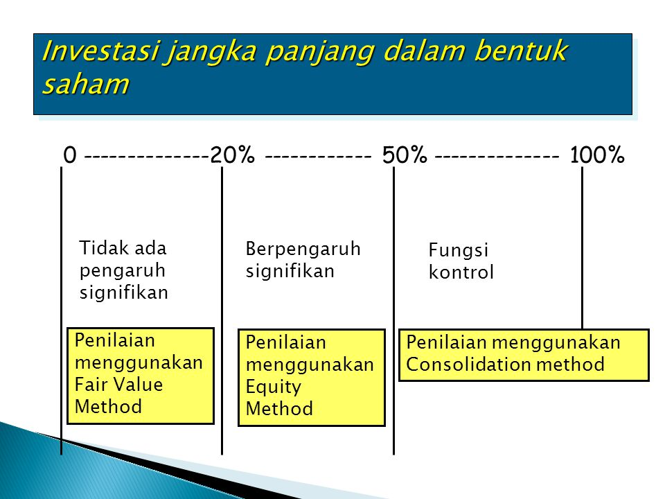 Pembayaran bunga dan amortisasi premi obligasi Held-to-Maturity Securities LO 2 Understand the procedures for discount and premium amortization on bond investments.