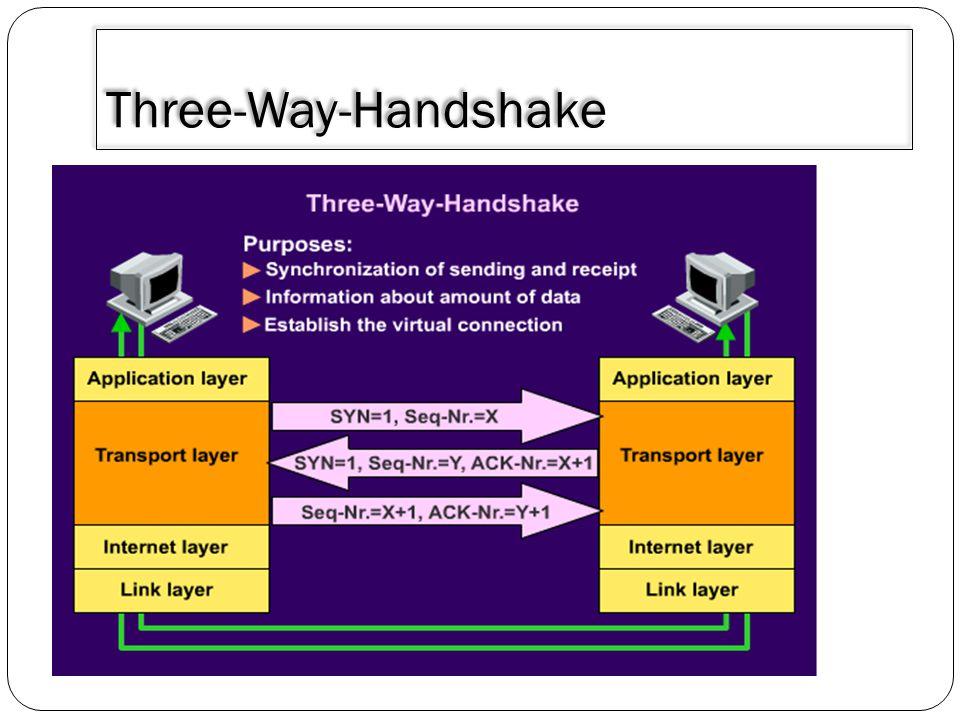 Three-Way-Handshake