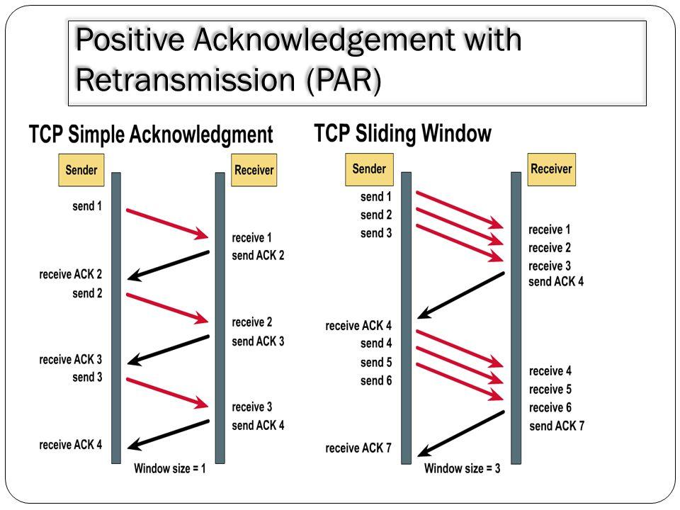 Positive Acknowledgement with Retransmission (PAR)