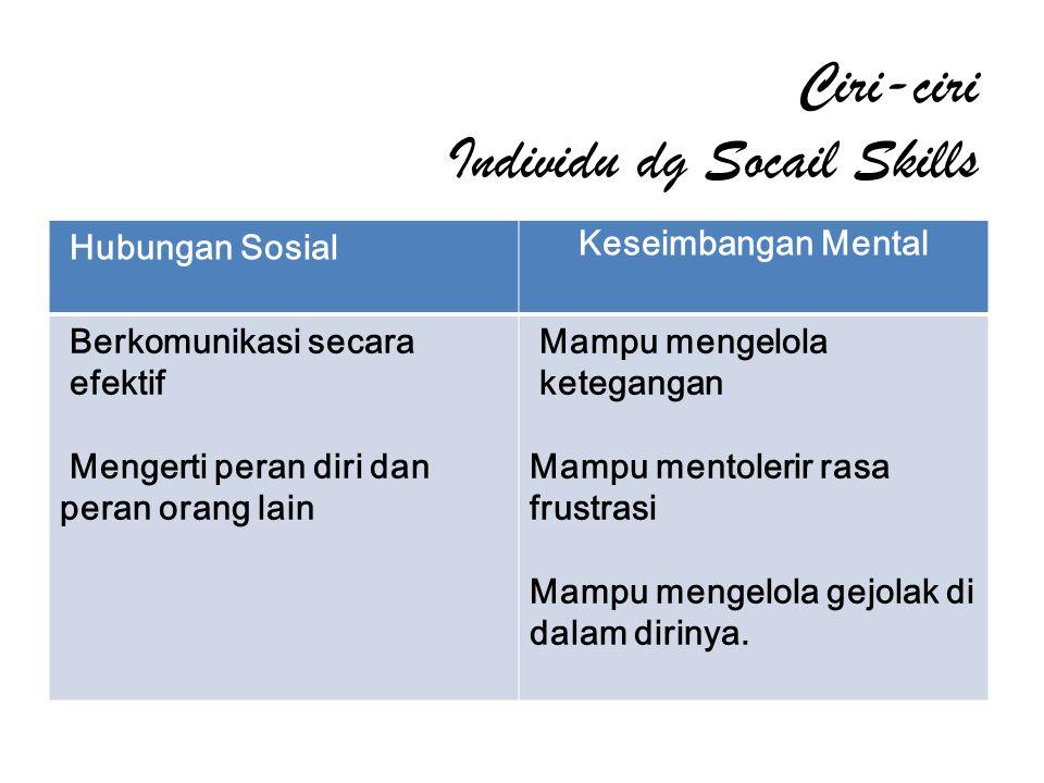 Ciri-ciri Individu dg Socail Skills Hubungan Sosial Keseimbangan Mental Berkomunikasi secara efektif Mengerti peran diri dan peran orang lain Mampu me