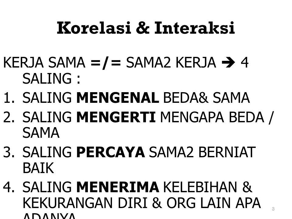 3 Korelasi & Interaksi KERJA SAMA =/= SAMA2 KERJA  4 SALING : 1.SALING MENGENAL BEDA& SAMA 2.SALING MENGERTI MENGAPA BEDA / SAMA 3.SALING PERCAYA SAM