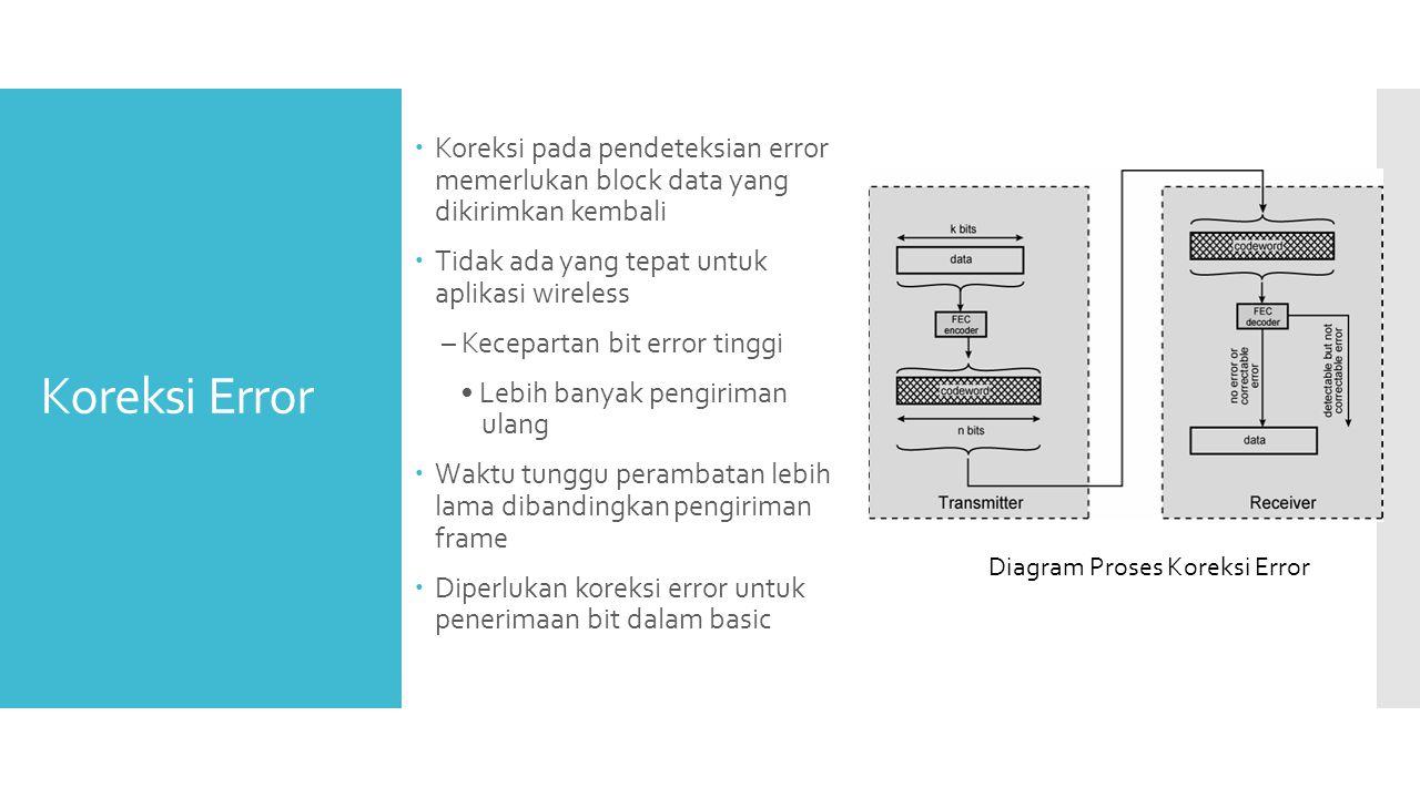 Koreksi Error  Koreksi pada pendeteksian error memerlukan block data yang dikirimkan kembali  Tidak ada yang tepat untuk aplikasi wireless – Kecepar