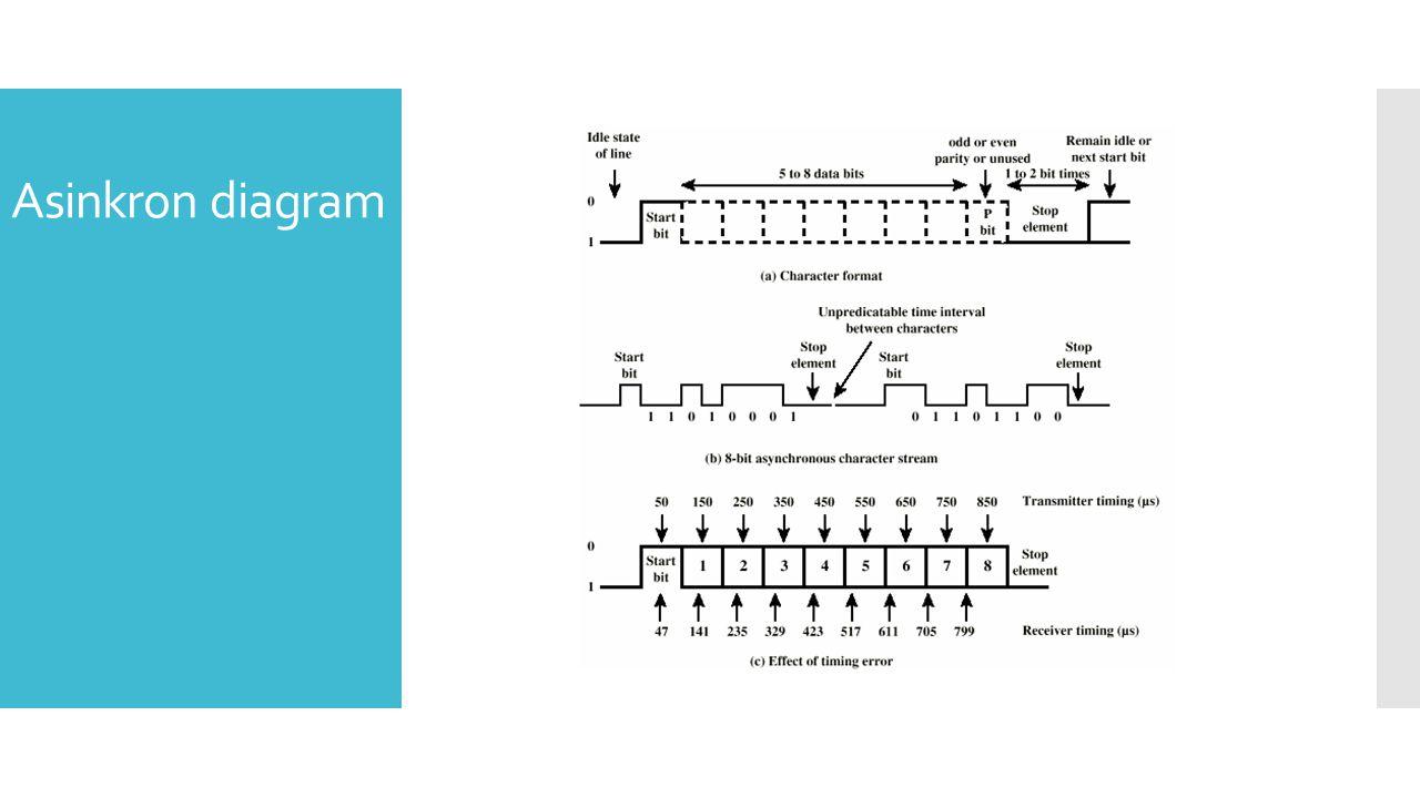 Sinkron-level bit • Block pada transmisi data tanpa start atau stop bits • Clock harus sama (sinkron) • Dapat menggunakan jalur clock yang terpisah – Baik untuk jarak dekat – Perusakan subjek • Meletakkan sinyal clock dalam data – Encoding Manchester – Menemukan kembali carrier (pada modulasi digital) Sinkron-level block • Membutuhkan petunjuk saat start dan end pada block • Menggunakan preamble dan postamble • Yaitu series pada karakter SYN (hex 16) • Yaitu block pada 11111111 patterns ending dalam 11111110 • Lebih efisien (Overhead lebih kecil) daripada asinkron