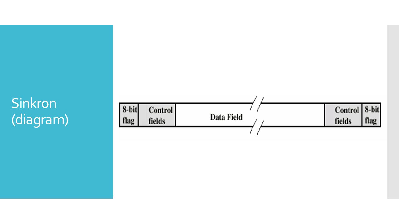 Tipe-tipe error  Error terjadi ketika ada perubahan diantara transmitter dan receiver  Error single bit – Diantara satu bit – Bit yang berdekatan tidak efektif – White noise  Burst errors  Panjang B  Impulse noise  Memudar dalam wireless  Efek lebih besar saat kecepatan data tinggi