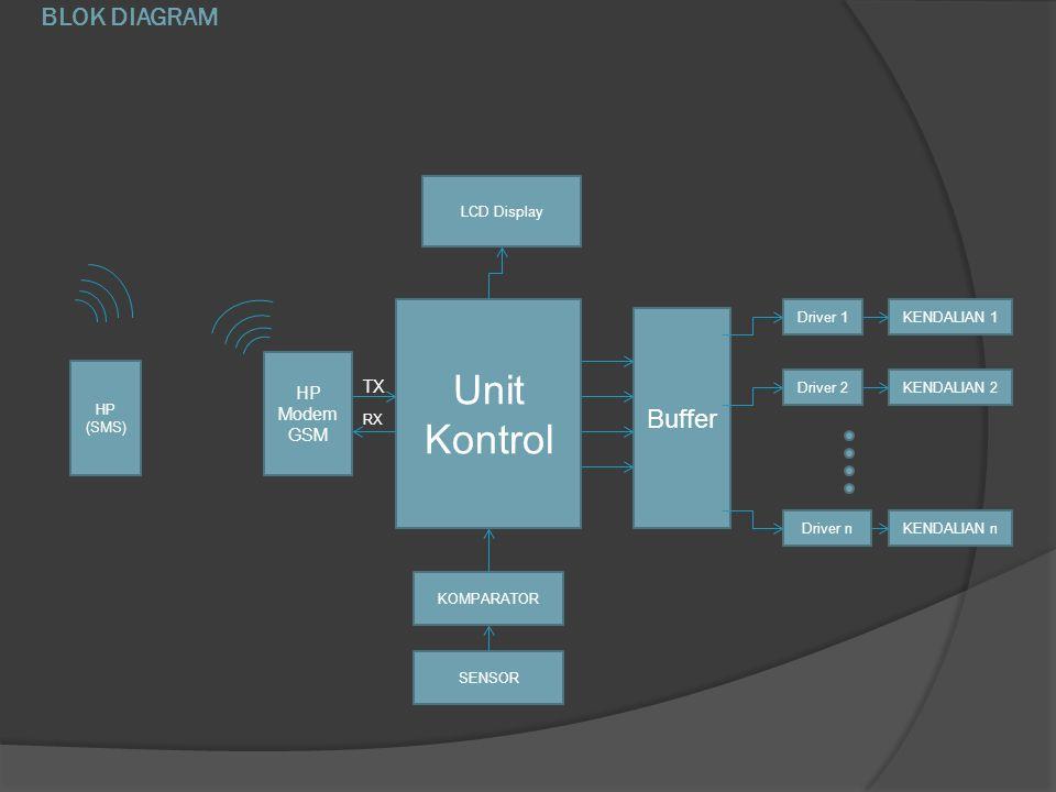 BLOK DIAGRAM HP (SMS) HP Modem GSM Unit Kontrol Buffer KOMPARATOR SENSOR LCD Display Driver 1 Driver 2 Driver n KENDALIAN 1 KENDALIAN 2 KENDALIAN n TX RX