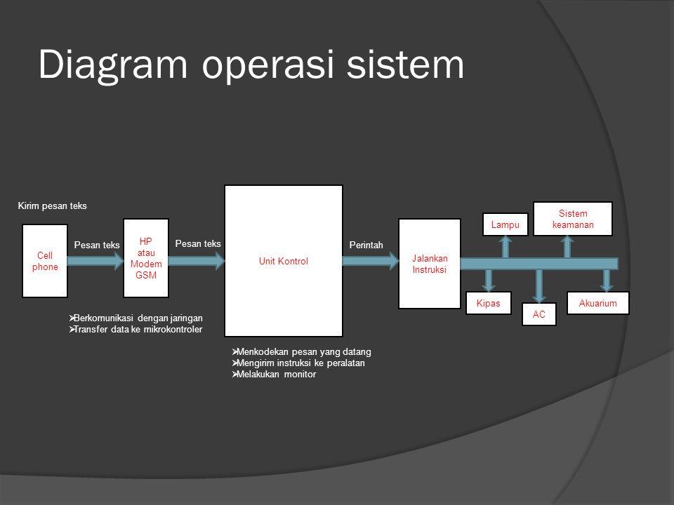 Diagram operasi sistem Cell phone HP atau Modem GSM Unit Kontrol Jalankan Instruksi Kipas Sistem keamanan AC Akuarium Lampu Kirim pesan teks  Berkomu
