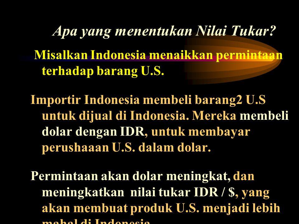 Apa yang menentukan Nilai Tukar? Misalkan Indonesia menaikkan permintaan terhadap barang U.S. Importir Indonesia membeli barang2 U.S untuk dijual di I