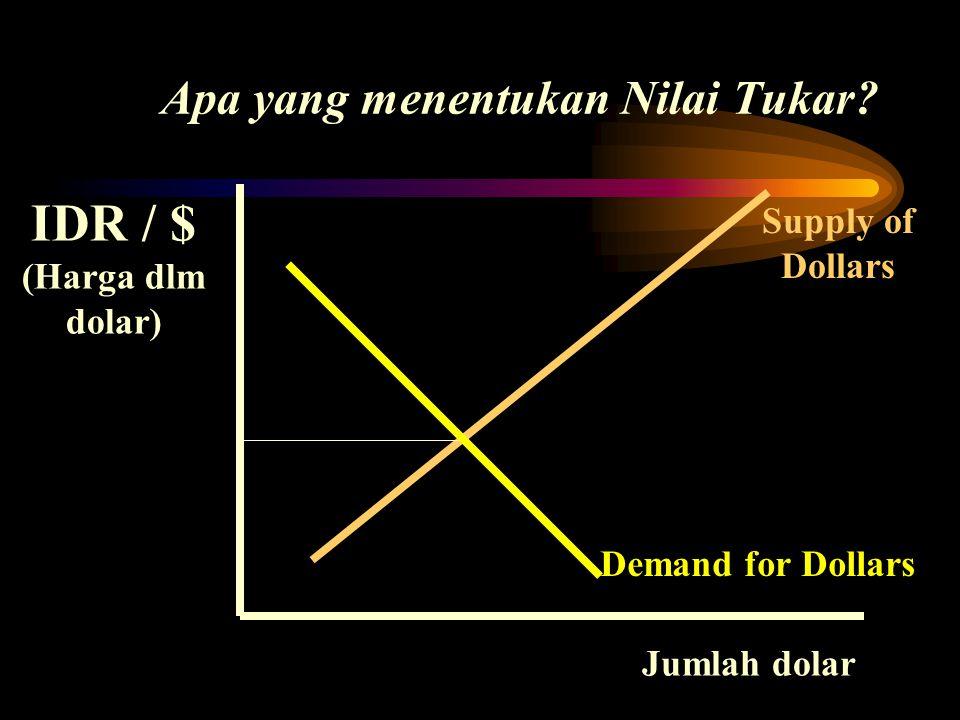 Apa yang menentukan Nilai Tukar? IDR / $ (Harga dlm dolar) Supply of Dollars Demand for Dollars Jumlah dolar