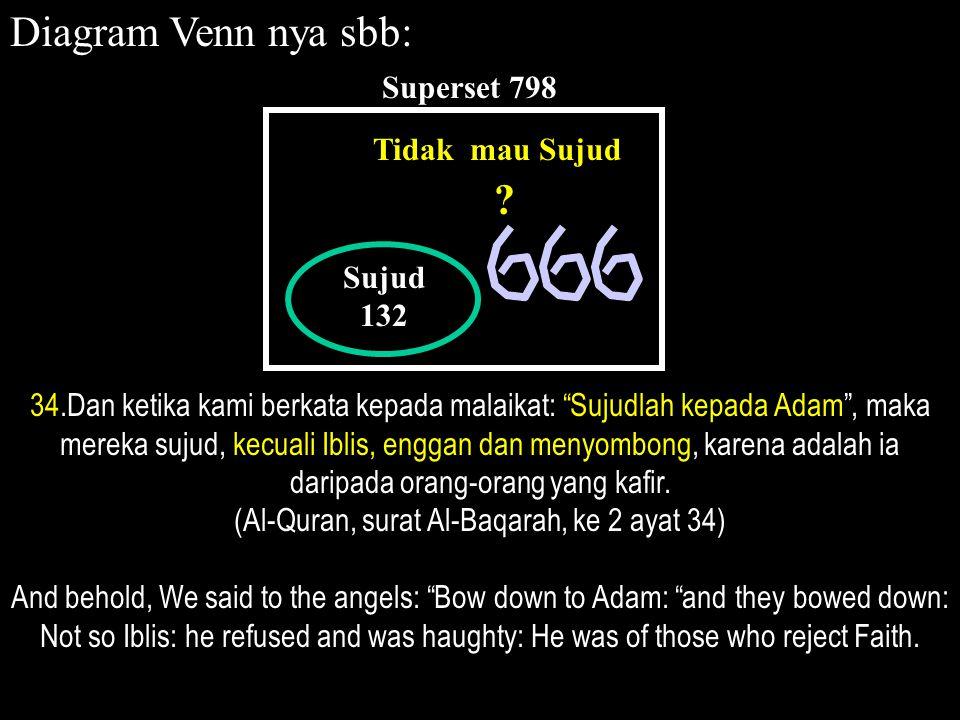 Sujud 132 Superset 798 Tidak mau Sujud Diagram Venn nya sbb: 34.Dan ketika kami berkata kepada malaikat: Sujudlah kepada Adam , maka mereka sujud, kecuali Iblis, enggan dan menyombong, karena adalah ia daripada orang-orang yang kafir.