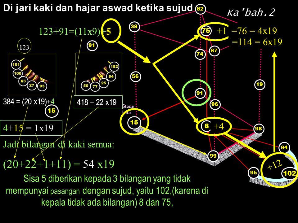Di jari kaki dan hajar aswad ketika sujud 418 = 22 x19 123 384 = (20 x19)+4 Stone batu 91 8 15 99 96 87 98 19 75 74 56 Ka'bah.2 91 15 99 8 95 74 56 96 19 98 58 87 75 82 39 94 102 15 91 4+15 = 1x19 123+91=(11x9)+5 Jadi bilangan di kaki semua: (20+22+1+11) = 54 x19 Sisa 5 diberikan kepada 3 bilangan yang tidak mempunyai pasangan dengan sujud, yaitu 102,(karena di kepala tidak ada bilangan) 8 dan 75, +1 +4 =76 = 4x19 +12 =114 = 6x19