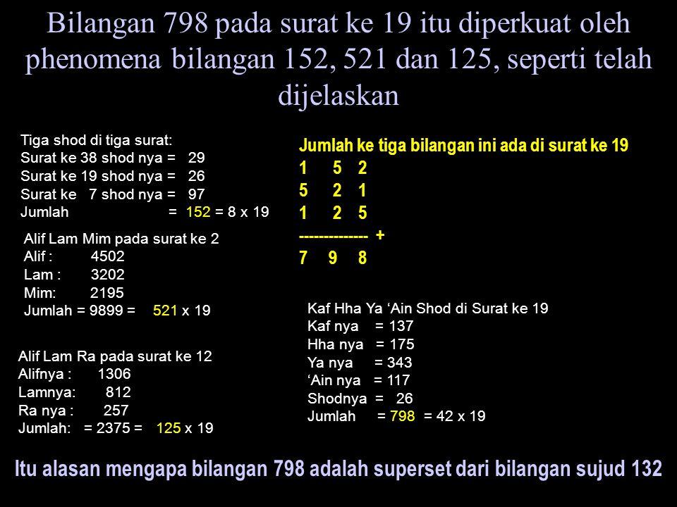 Bilangan 798 pada surat ke 19 itu diperkuat oleh phenomena bilangan 152, 521 dan 125, seperti telah dijelaskan Tiga shod di tiga surat: Surat ke 38 shod nya = 29 Surat ke 19 shod nya = 26 Surat ke 7 shod nya = 97 Jumlah = 152 = 8 x 19 Alif Lam Mim pada surat ke 2 Alif : 4502 Lam : 3202 Mim: 2195 Jumlah = 9899 = 521 x 19 Alif Lam Ra pada surat ke 12 Alifnya : 1306 Lamnya: 812 Ra nya : 257 Jumlah: = 2375 = 125 x 19 Jumlah ke tiga bilangan ini ada di surat ke 19 1 5 2 52 1 12 5 -------------- + 7 9 8 Kaf Hha Ya 'Ain Shod di Surat ke 19 Kaf nya = 137 Hha nya = 175 Ya nya = 343 'Ain nya = 117 Shodnya = 26 Jumlah = 798 = 42 x 19 Itu alasan mengapa bilangan 798 adalah superset dari bilangan sujud 132