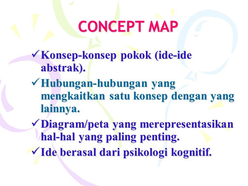 CONTOH-CONTOH CONCEPT MAP