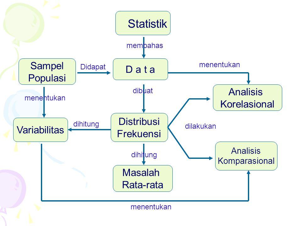 Statistik D a t a Analisis Korelasional Masalah Rata-rata Analisis Komparasional Sampel Populasi Distribusi Frekuensi Variabilitas membahas Didapat menentukan dilakukan dihitung dibuat