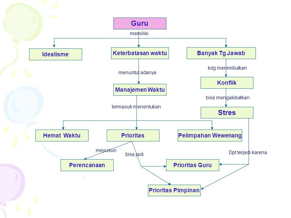 LANGKAH-LANGKAH MEMBUAT CONCEPT MAP •Brainstorming.