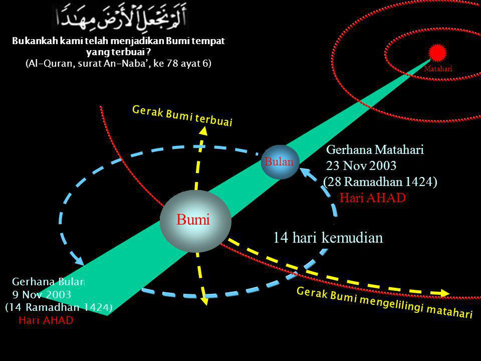 Gerak Bumi mengelilingi matahari Gerak Bumi terbuai Gerhana Bulan 9 Nov 2003 (14 Ramadhan 1424) Hari AHAD 14 hari kemudian Gerhana Matahari 23 Nov 2003 (28 Ramadhan 1424) Hari AHAD Bumi Bulan Matahari Bukankah kami telah menjadikan Bumi tempat yang terbuai .