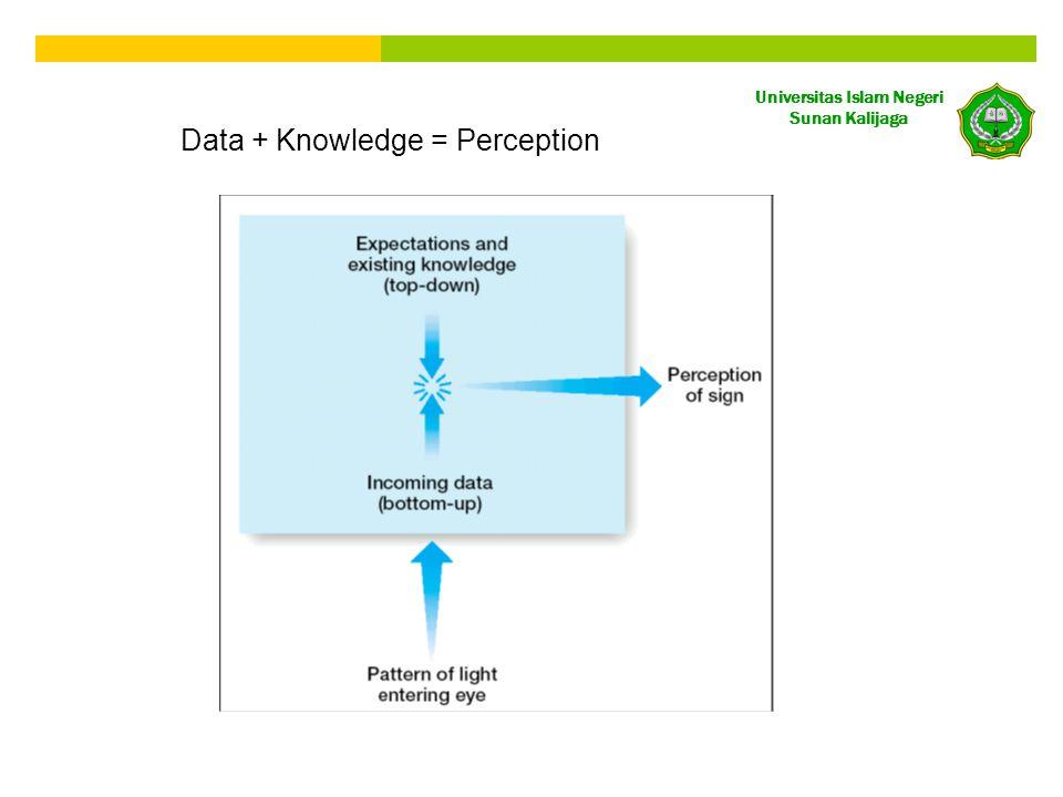Universitas Islam Negeri Sunan Kalijaga Data + Knowledge = Perception