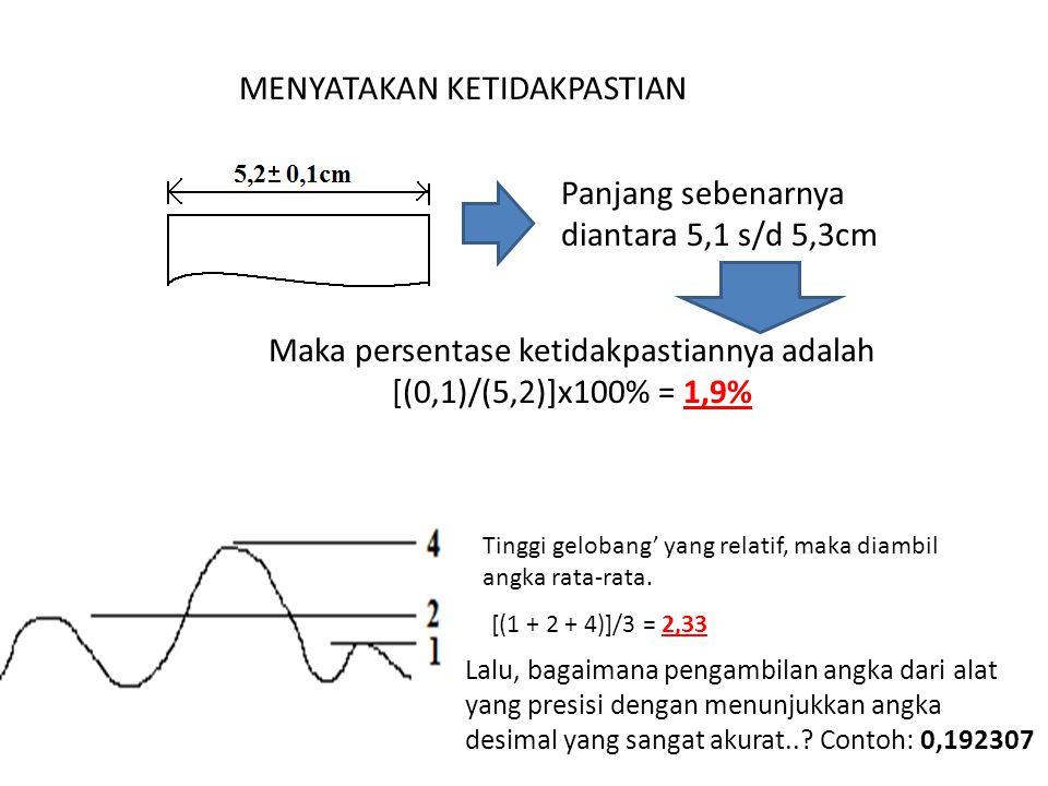 MENYATAKAN KETIDAKPASTIAN Panjang sebenarnya diantara 5,1 s/d 5,3cm Maka persentase ketidakpastiannya adalah [(0,1)/(5,2)]x100% = 1,9% Tinggi gelobang