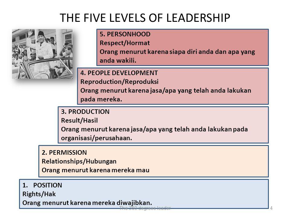 THE FIVE LEVELS OF LEADERSHIP 1.POSITION Rights/Hak Orang menurut karena mereka diwajibkan.