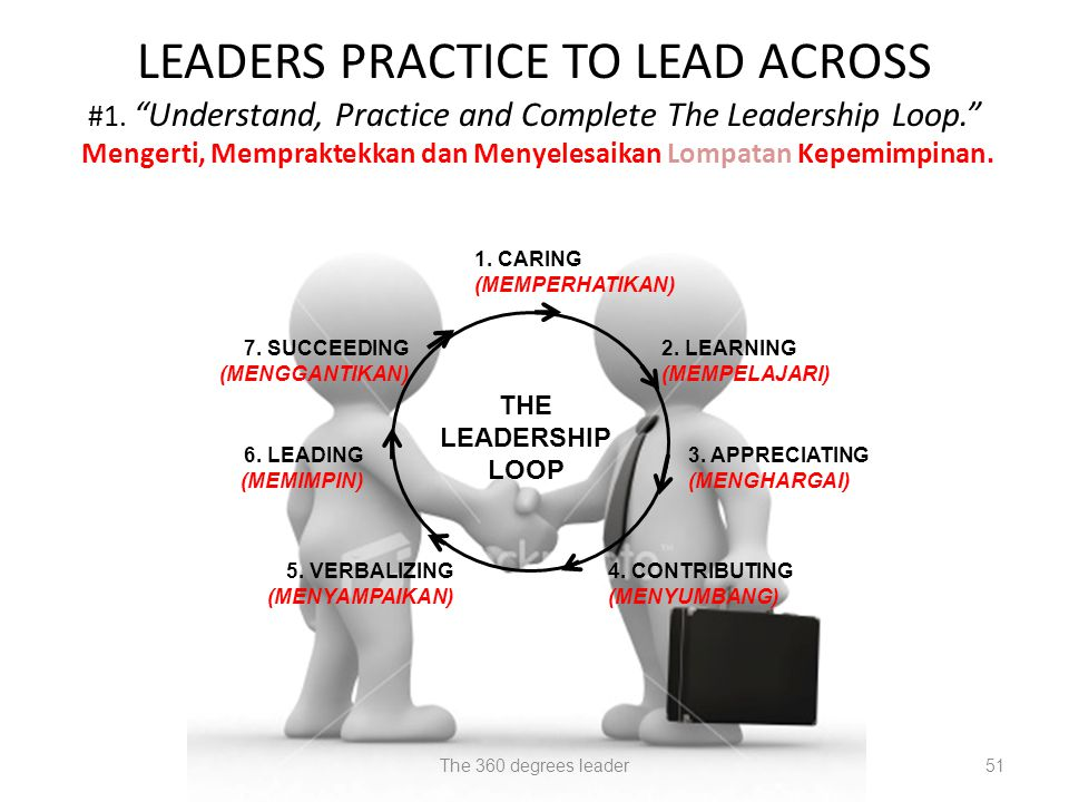 "51 LEADERS PRACTICE TO LEAD ACROSS #1. ""Understand, Practice and Complete The Leadership Loop."" Mengerti, Mempraktekkan dan Menyelesaikan Lompatan Kep"