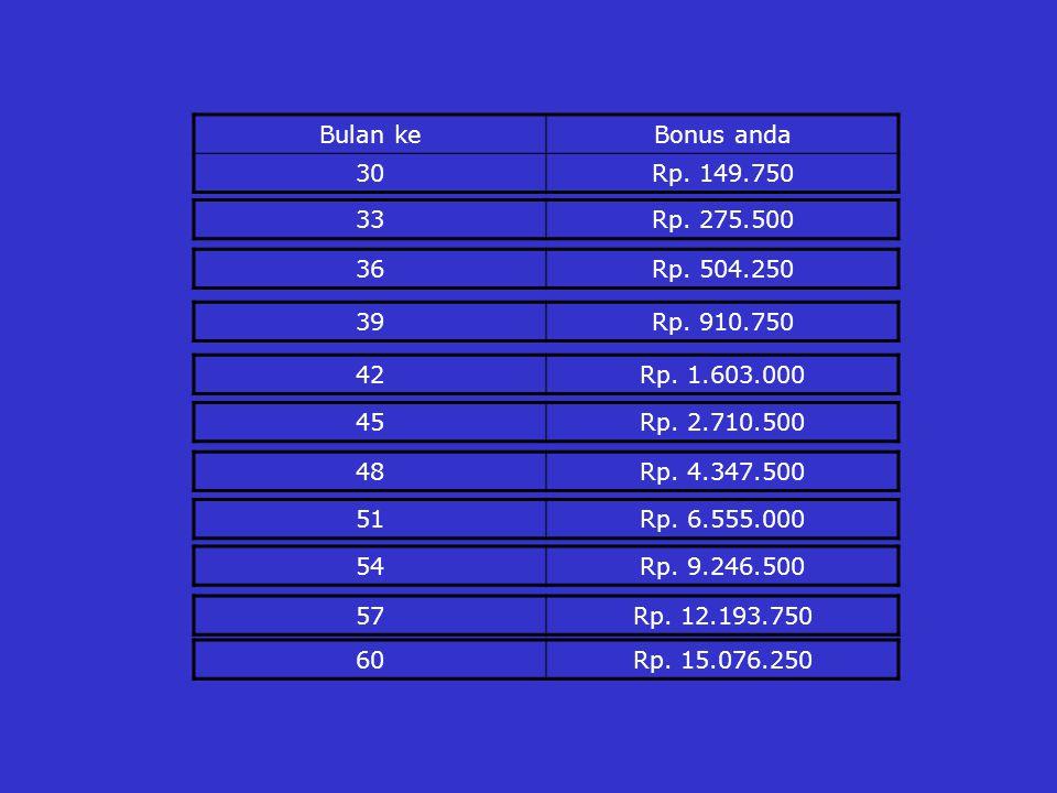 Bulan keBonus anda 30Rp. 149.750 33Rp. 275.500 36Rp.