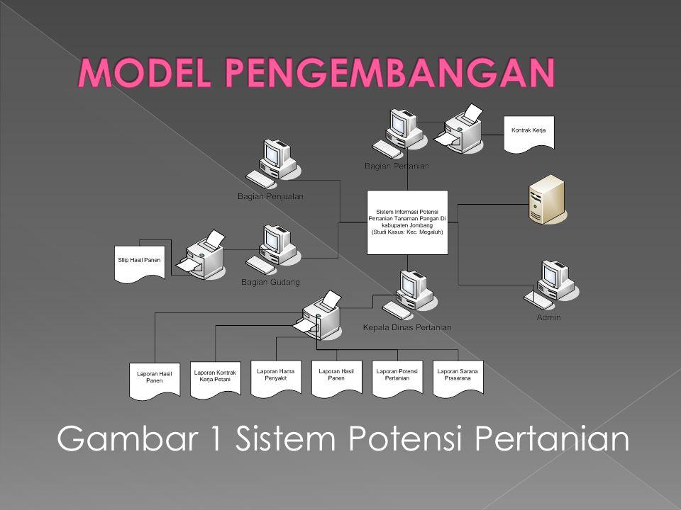 Gambar 1 Sistem Potensi Pertanian