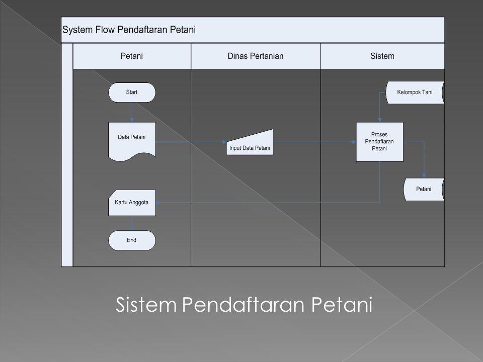 Sistem Pendaftaran Petani