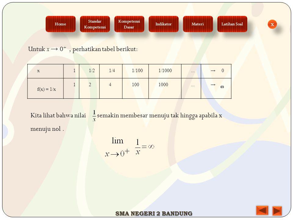 x11/21/41/1001/1000...→ 0 f(x) = 1/x 1241001000...→ Untuk x → 0 +, perhatikan tabel berikut: Kita lihat bahwa nilai semakin membesar menuju tak hingga