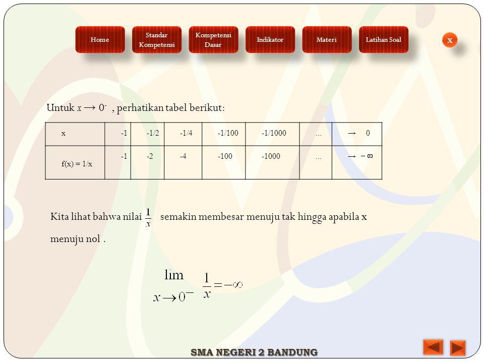 Untuk x → 0 -, perhatikan tabel berikut: x-1/2-1/4-1/100-1/1000...→ 0 f(x) = 1/x -2-4-100-1000...→ Kita lihat bahwa nilai semakin membesar menuju tak