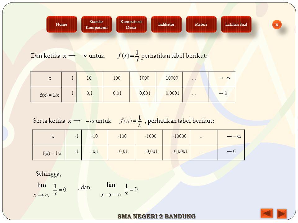 x110100100010000...→ f(x) = 1/x 10,10,010,0010,0001...→ 0 x-10-100-1000-10000...→ f(x) = 1/x -0,1-0,01-0,001-0,0001...→ 0 Dan ketika x → untuk, perhat