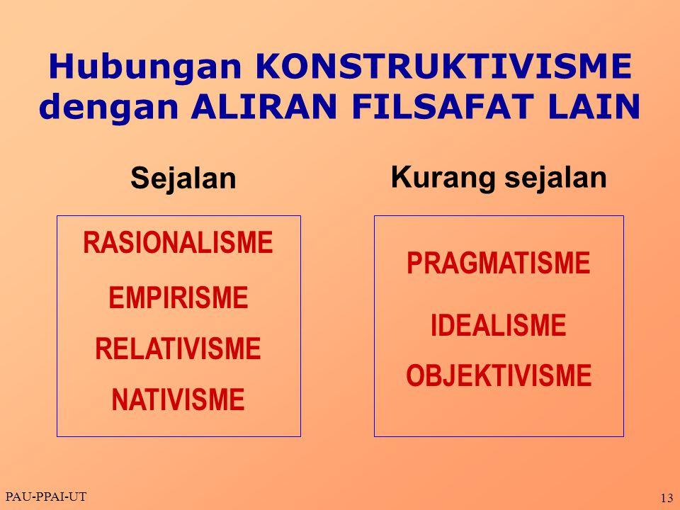 PAU-PPAI-UT 13 RASIONALISME EMPIRISME RELATIVISME NATIVISME Hubungan KONSTRUKTIVISME dengan ALIRAN FILSAFAT LAIN PRAGMATISME IDEALISME OBJEKTIVISME Se