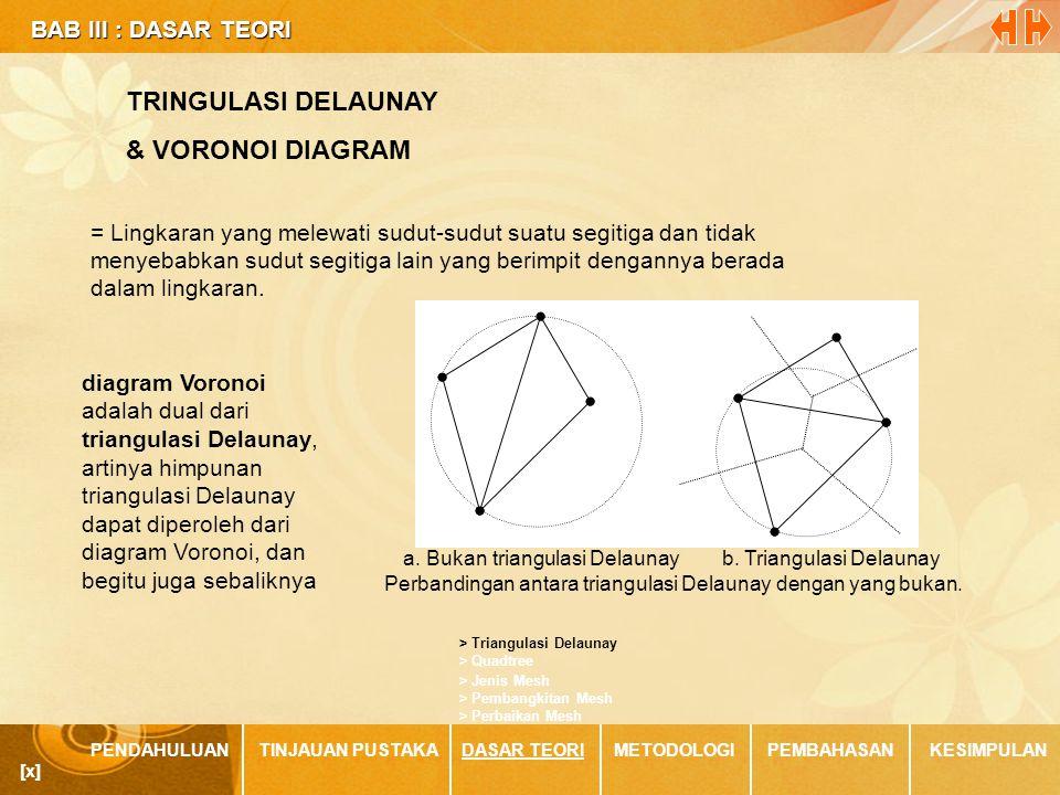 BAB III : DASAR TEORI BAB III : DASAR TEORI PENDAHULUANTINJAUAN PUSTAKADASAR TEORIMETODOLOGIPEMBAHASANKESIMPULAN > Jenis Mesh > Quadtree > Triangulasi Delaunay > Perbaikan Mesh > Pembangkitan Mesh [x] TRINGULASI DELAUNAY & VORONOI DIAGRAM = Lingkaran yang melewati sudut-sudut suatu segitiga dan tidak menyebabkan sudut segitiga lain yang berimpit dengannya berada dalam lingkaran.
