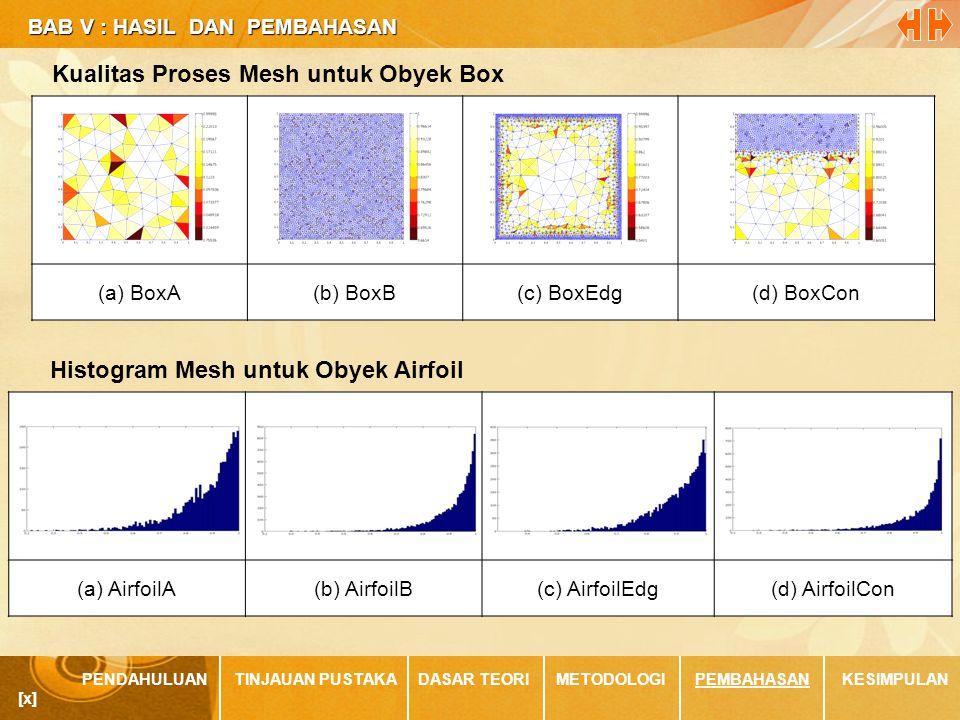 BAB V : HASIL DAN PEMBAHASAN BAB V : HASIL DAN PEMBAHASAN PENDAHULUANTINJAUAN PUSTAKADASAR TEORIMETODOLOGIPEMBAHASANKESIMPULAN [x] (a) BoxA(b) BoxB(c) BoxEdg(d) BoxCon Histogram Mesh untuk Obyek Airfoil (a) AirfoilA(b) AirfoilB(c) AirfoilEdg(d) AirfoilCon
