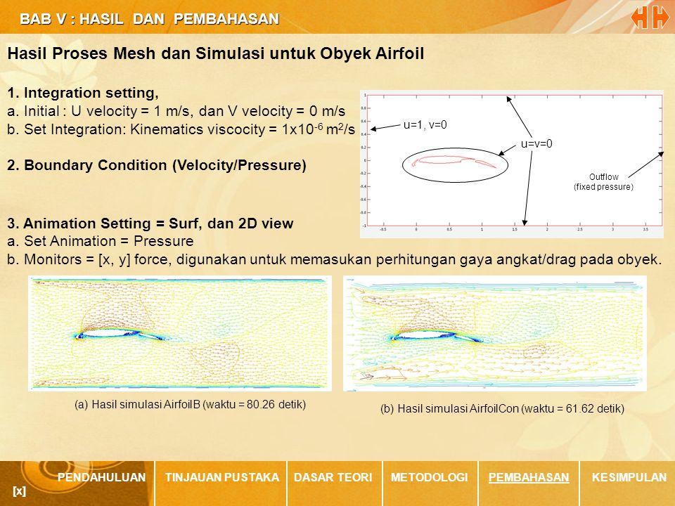 BAB V : HASIL DAN PEMBAHASAN BAB V : HASIL DAN PEMBAHASAN PENDAHULUANTINJAUAN PUSTAKADASAR TEORIMETODOLOGIPEMBAHASANKESIMPULAN [x] u=v=0 u=1, v=0 Outflow (fixed pressure) Hasil Proses Mesh dan Simulasi untuk Obyek Airfoil 1.