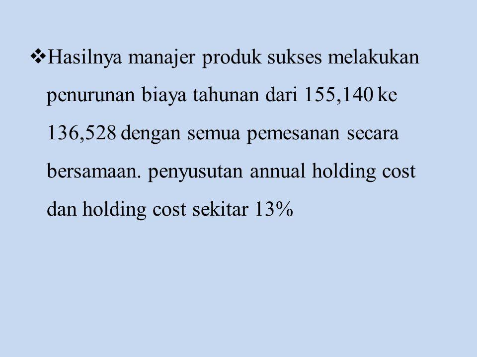  Hasilnya manajer produk sukses melakukan penurunan biaya tahunan dari 155,140 ke 136,528 dengan semua pemesanan secara bersamaan. penyusutan annual