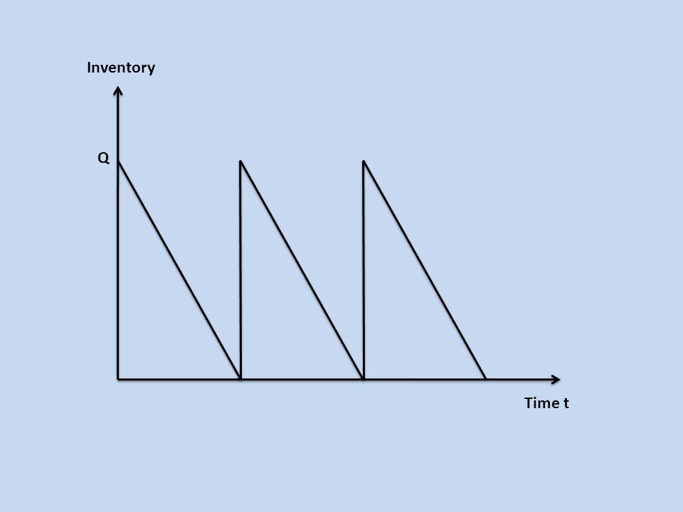 Banyak ukuran dan persediaan siklus juga mempengaruhi waktu aliran material dalam rantai pasokan.