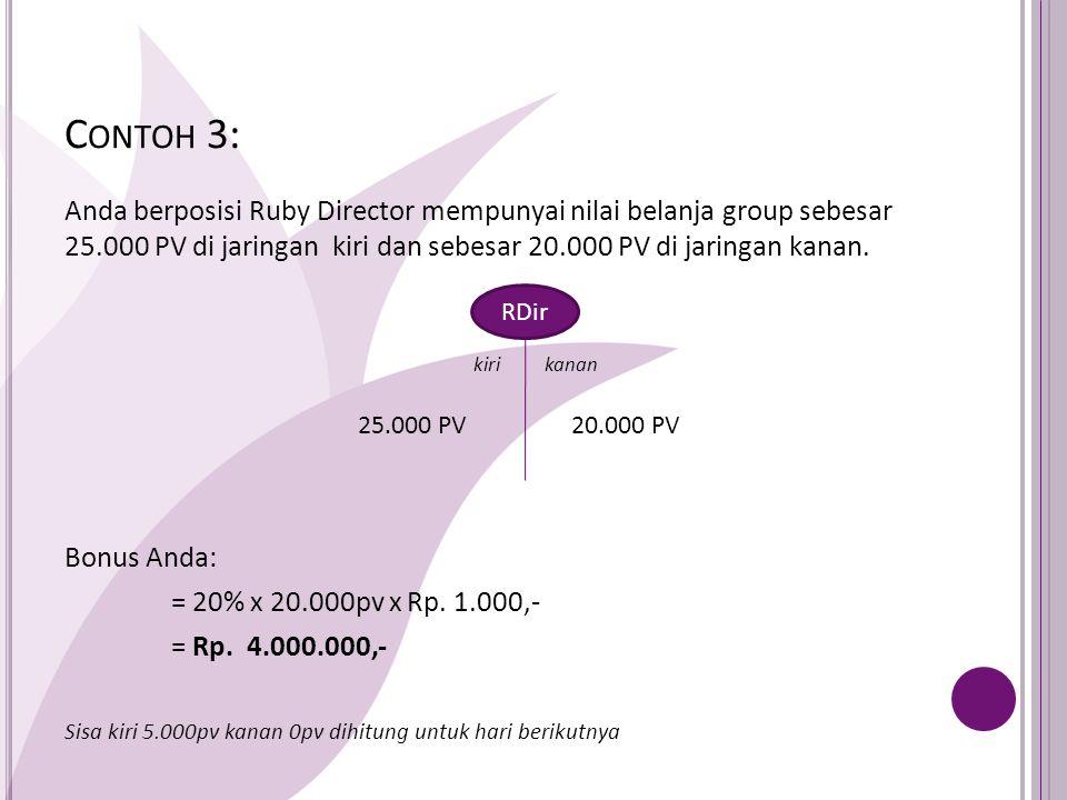 C ONTOH 3: Anda berposisi Ruby Director mempunyai nilai belanja group sebesar 25.000 PV di jaringan kiri dan sebesar 20.000 PV di jaringan kanan.