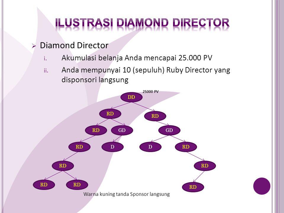  Diamond Director i.Akumulasi belanja Anda mencapai 25.000 PV ii.
