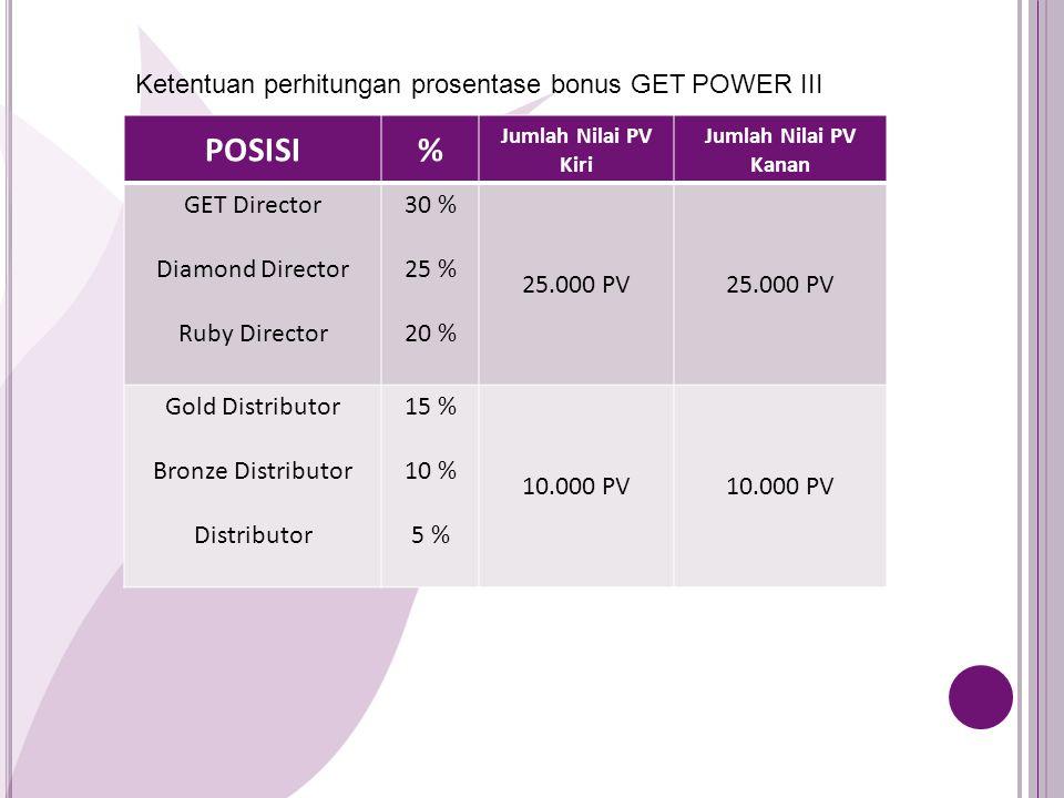 POSISI% Jumlah Nilai PV Kiri Jumlah Nilai PV Kanan GET Director Diamond Director Ruby Director 30 % 25 % 20 % 25.000 PV Gold Distributor Bronze Distributor Distributor 15 % 10 % 5 % 10.000 PV Ketentuan perhitungan prosentase bonus GET POWER III