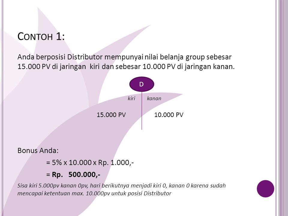 C ONTOH 1: Anda berposisi Distributor mempunyai nilai belanja group sebesar 15.000 PV di jaringan kiri dan sebesar 10.000 PV di jaringan kanan.