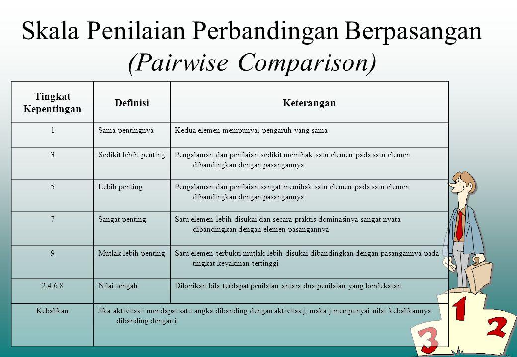 Skala Penilaian Perbandingan Berpasangan (Pairwise Comparison) Tingkat Kepentingan DefinisiKeterangan 1Sama pentingnyaKedua elemen mempunyai pengaruh yang sama 3Sedikit lebih pentingPengalaman dan penilaian sedikit memihak satu elemen pada satu elemen dibandingkan dengan pasangannya 5Lebih pentingPengalaman dan penilaian sangat memihak satu elemen pada satu elemen dibandingkan dengan pasangannya 7Sangat pentingSatu elemen lebih disukai dan secara praktis dominasinya sangat nyata dibandingkan dengan elemen pasangannya 9Mutlak lebih pentingSatu elemen terbukti mutlak lebih disukai dibandingkan dengan pasangannya pada tingkat keyakinan tertinggi 2,4,6,8Nilai tengahDiberikan bila terdapat penilaian antara dua penilaian yang berdekatan KebalikanJika aktivitas i mendapat satu angka dibanding dengan aktivitas j, maka j mempunyai nilai kebalikannya dibanding dengan i