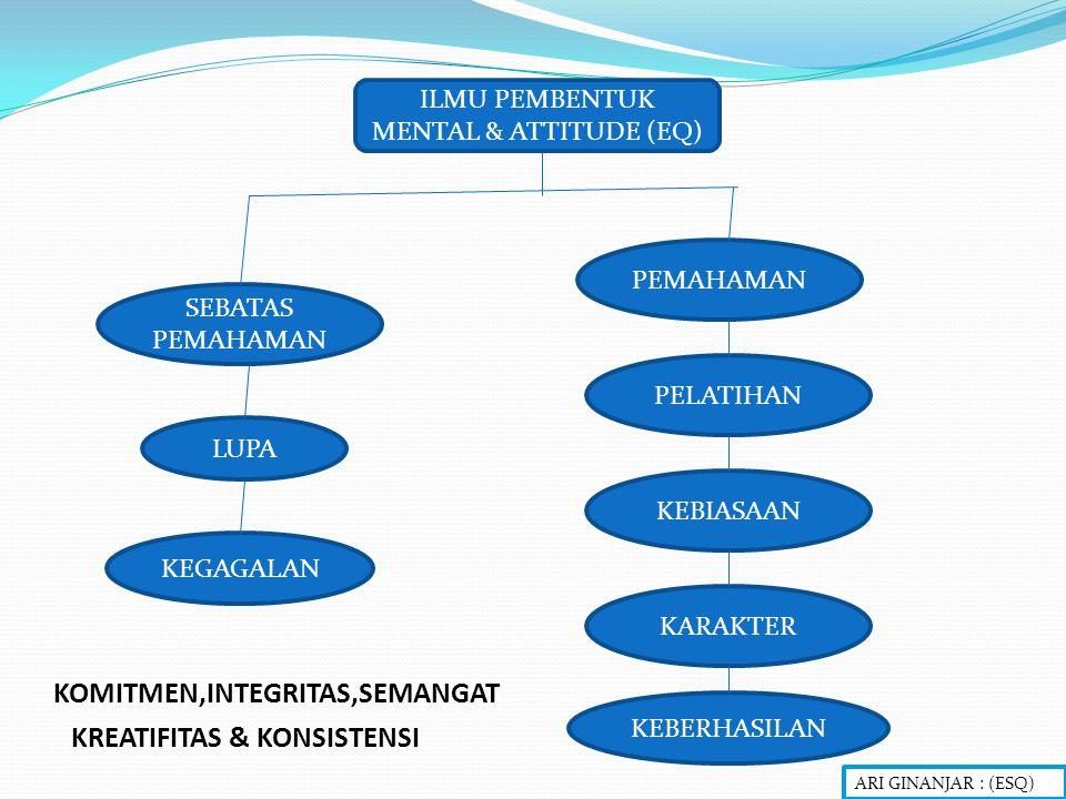 ILMU PEMBENTUK MENTAL & ATTITUDE (EQ) SEBATAS PEMAHAMAN LUPA KEGAGALAN KEBIASAAN PELATIHAN PEMAHAMAN KEBERHASILAN KARAKTER KOMITMEN,INTEGRITAS,SEMANGAT KREATIFITAS & KONSISTENSI ARI GINANJAR : (ESQ)
