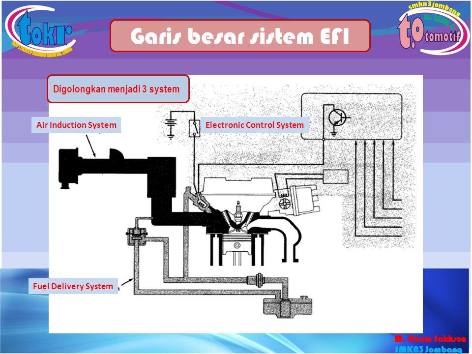 Garis besar sistem EFI Electronic Control System Air Induction System Fuel Delivery System Digolongkan menjadi 3 system M. Azam Sakhson SMKN3 Jombang