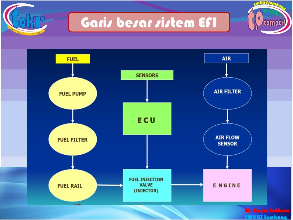 Garis besar sistem EFI M. Azam Sakhson SMKN3 Jombang