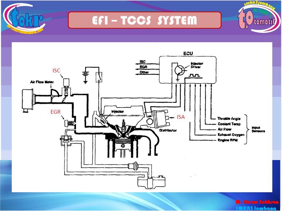 25 EFI – TCCS SYSTEM ISC EGR ISA M. Azam Sakhson SMKN3 Jombang