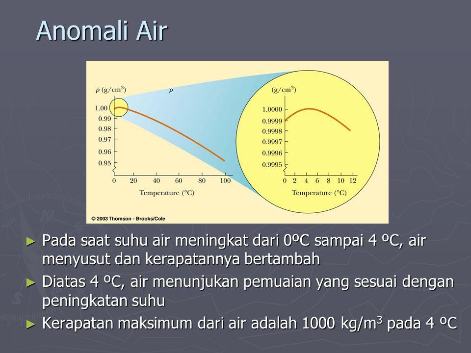 Anomali Air ► Pada saat suhu air meningkat dari 0ºC sampai 4 ºC, air menyusut dan kerapatannya bertambah ► Diatas 4 ºC, air menunjukan pemuaian yang s