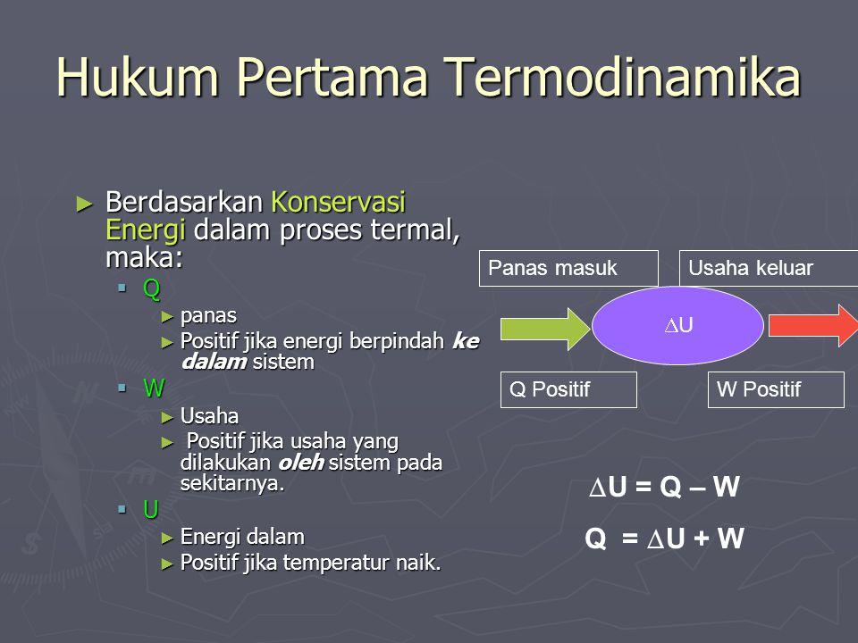 Hukum Pertama Termodinamika ► Berdasarkan Konservasi Energi dalam proses termal, maka: QQQQ ► panas ► Positif jika energi berpindah ke dalam siste