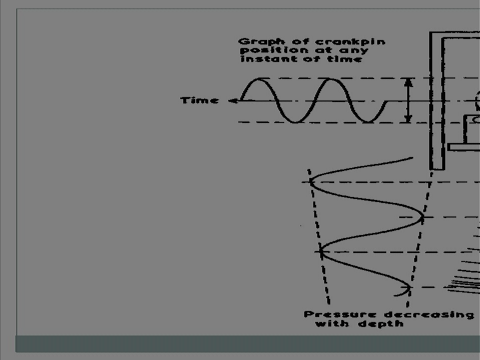 Contoh Soal : Pada sebuah alat hidroakustik dengan frekuensi 38 Khz, dan dengan besar full beam 12,5 derajat.